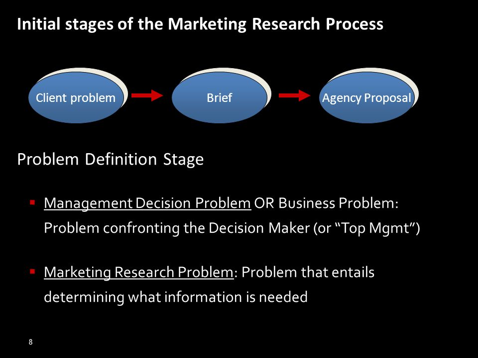 Initial stages of the Marketing Research Process