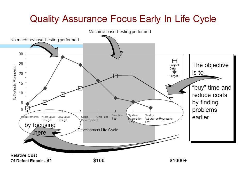 Quality Assurance Focus Early In Life Cycle