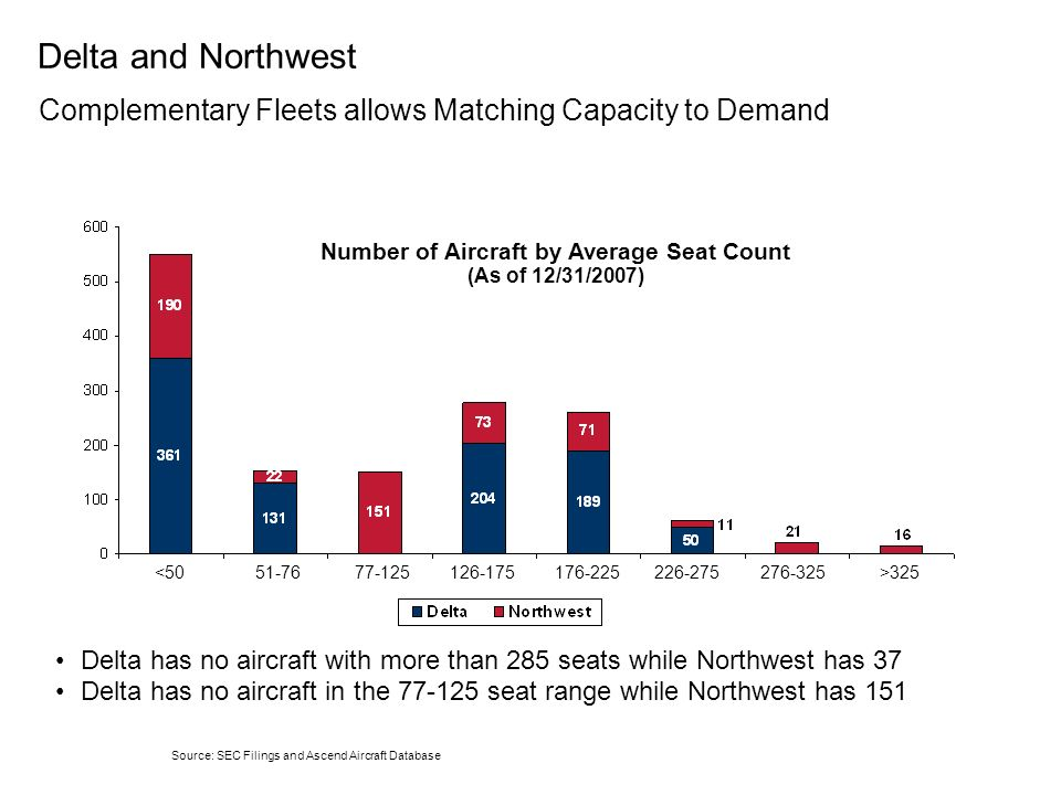 Number of Aircraft by Average Seat Count (As of 12/31/2007)