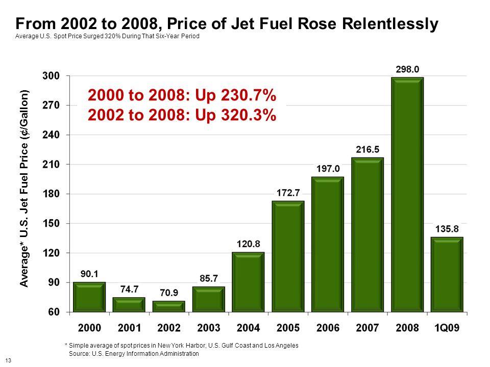 Average* U.S. Jet Fuel Price (¢/Gallon)