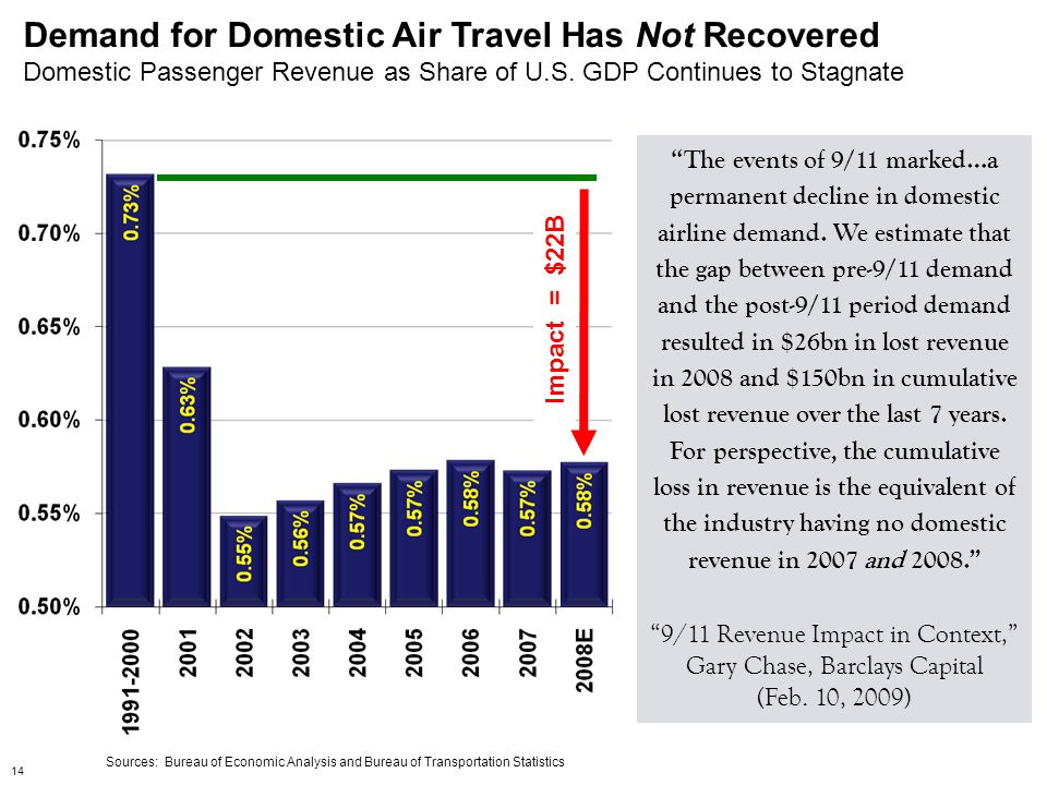 Demand for Domestic Air Travel Has Not Recovered Domestic Passenger Revenue as Share of U.S. GDP Continues to Stagnate