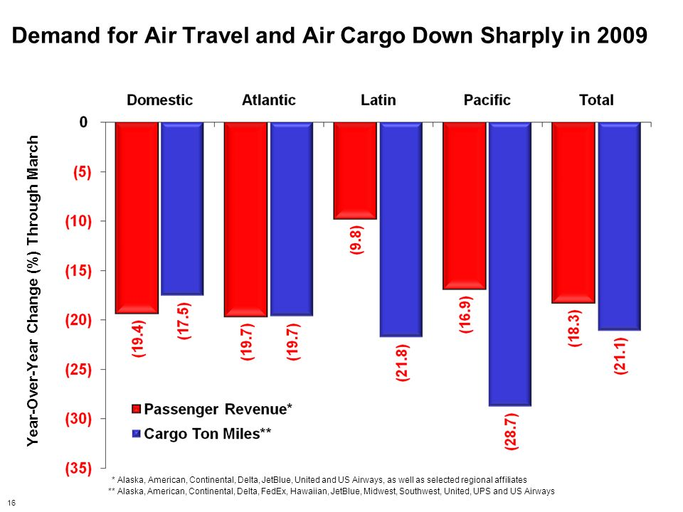Demand for Air Travel and Air Cargo Down Sharply in 2009