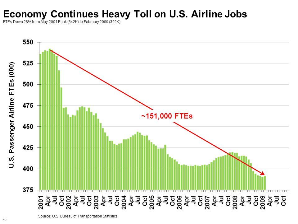 U.S. Passenger Airline FTEs (000)