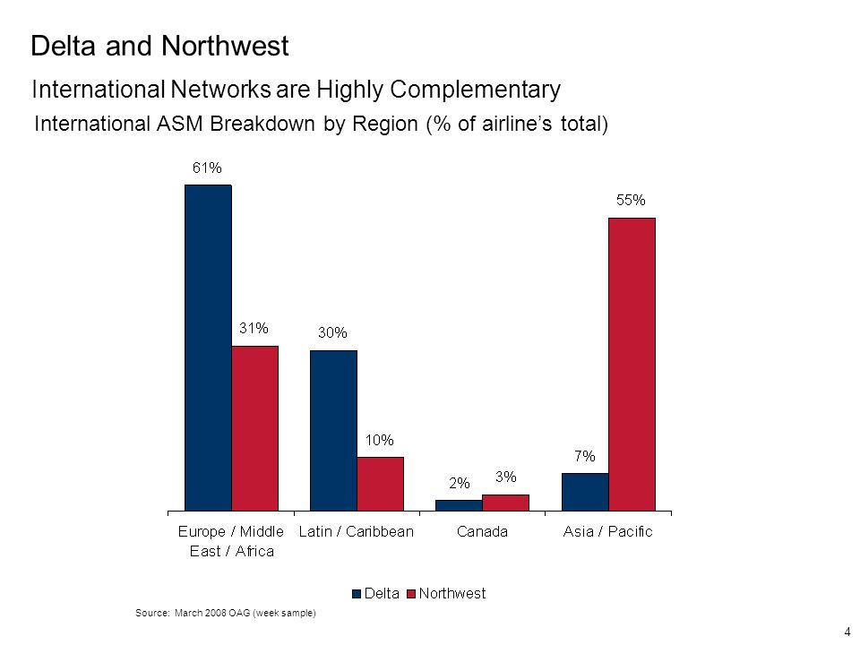 Delta and Northwest International Networks are Highly Complementary