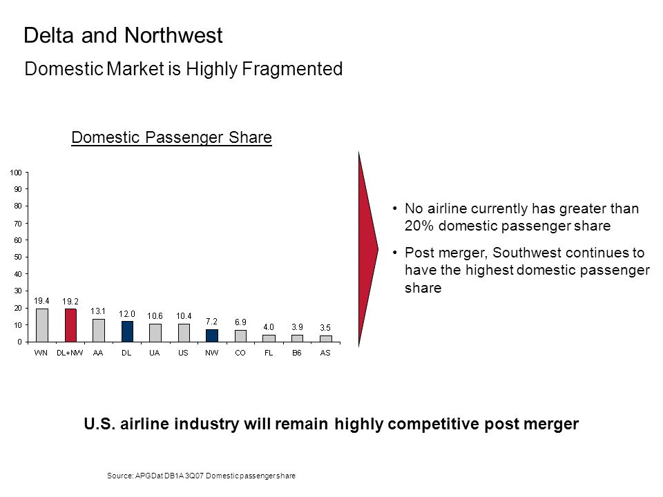 U.S. airline industry will remain highly competitive post merger