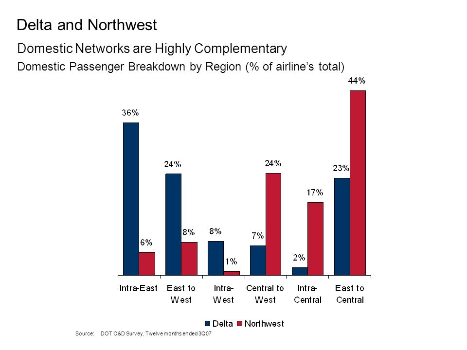 Delta and Northwest Domestic Networks are Highly Complementary