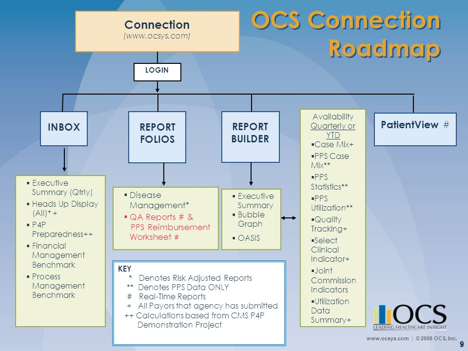 OCS Connection Roadmap