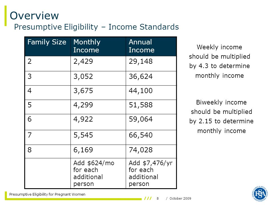 Overview Presumptive Eligibility – Income Standards Family Size