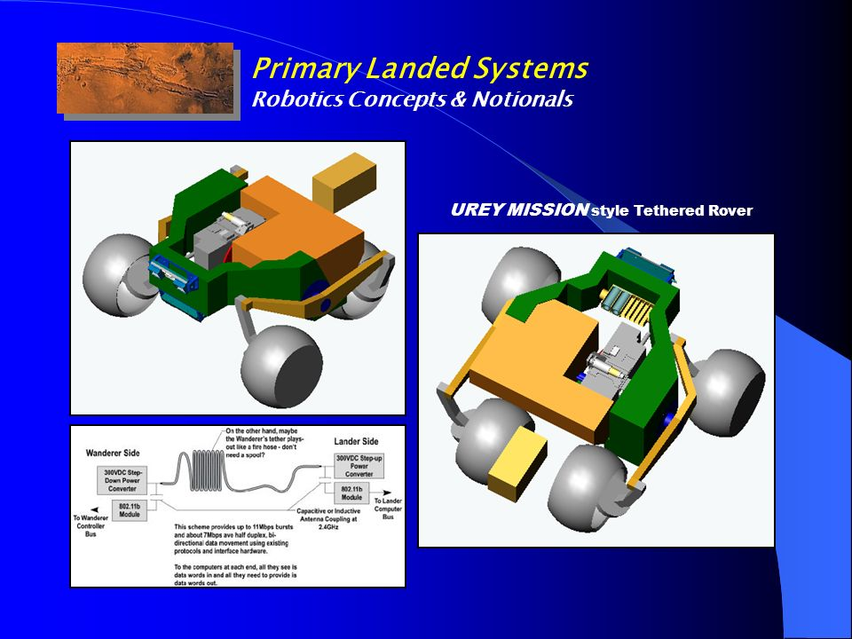 Primary Landed Systems