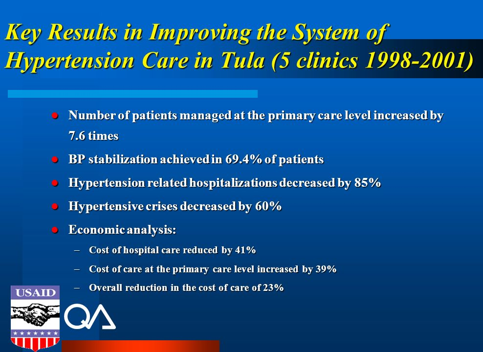 Key Results in Improving the System of Hypertension Care in Tula (5 clinics 1998-2001)