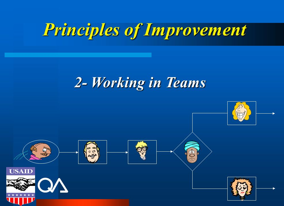 Principles of Improvement