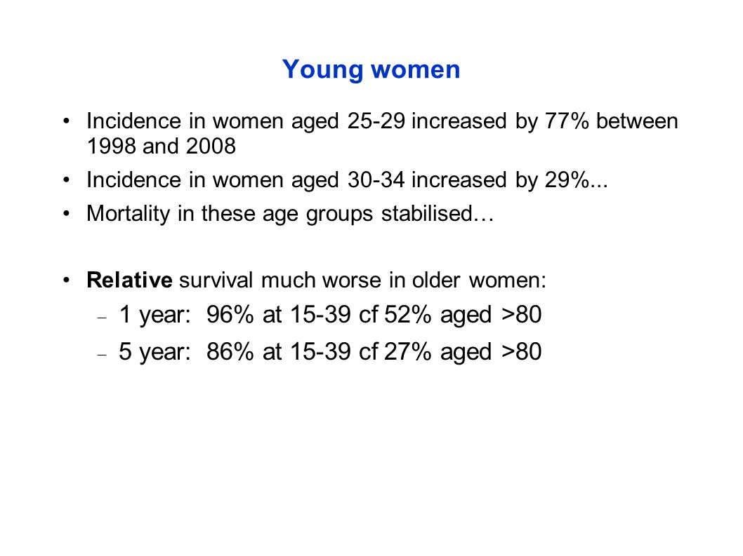 Young women 1 year: 96% at 15-39 cf 52% aged >80