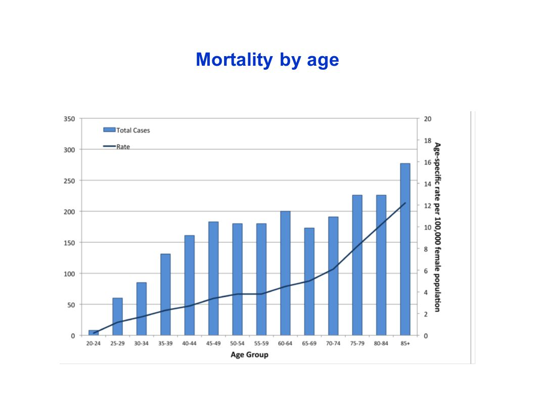 Mortality by age