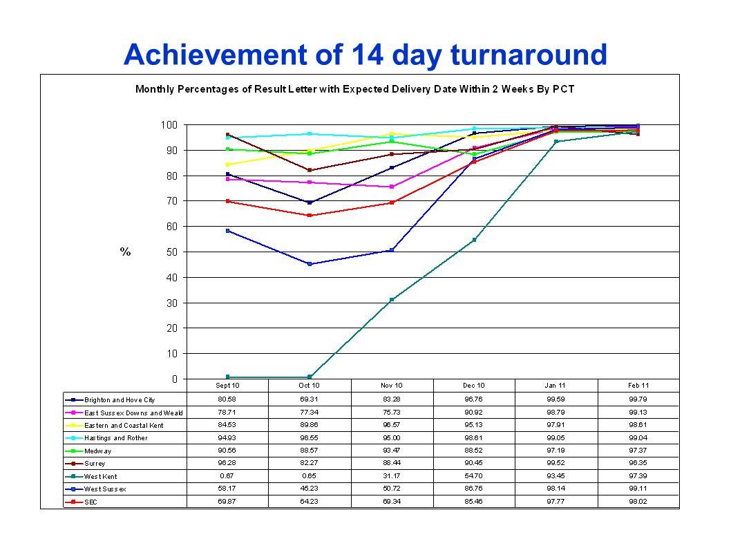 Achievement of 14 day turnaround