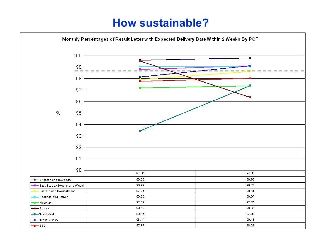 How sustainable
