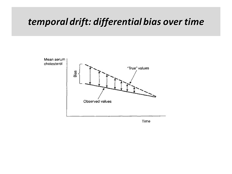 temporal drift: differential bias over time