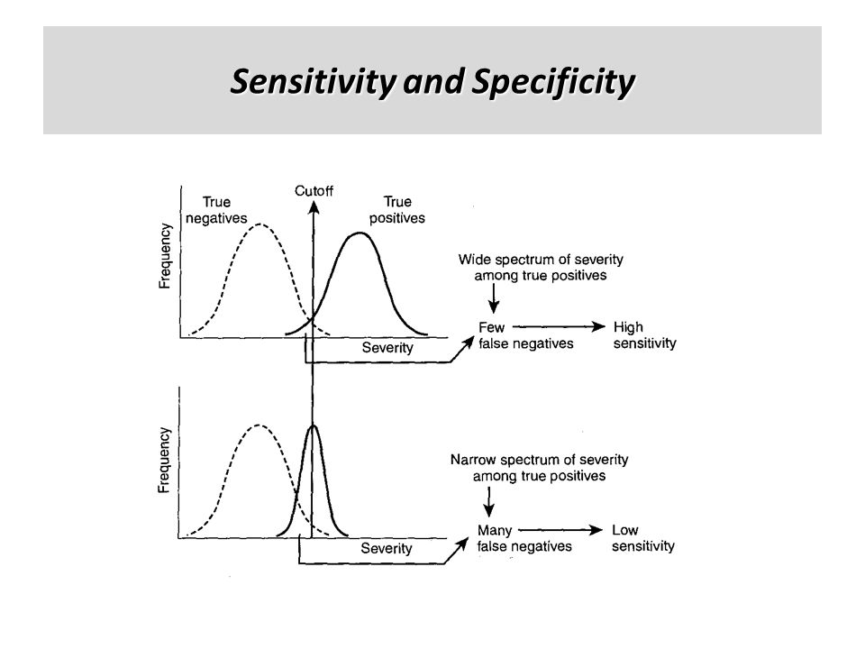 Sensitivity and Specificity