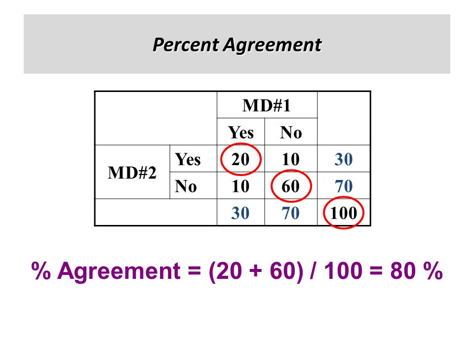 % Agreement = ( ) / 100 = 80 % Percent Agreement MD#1 Yes No