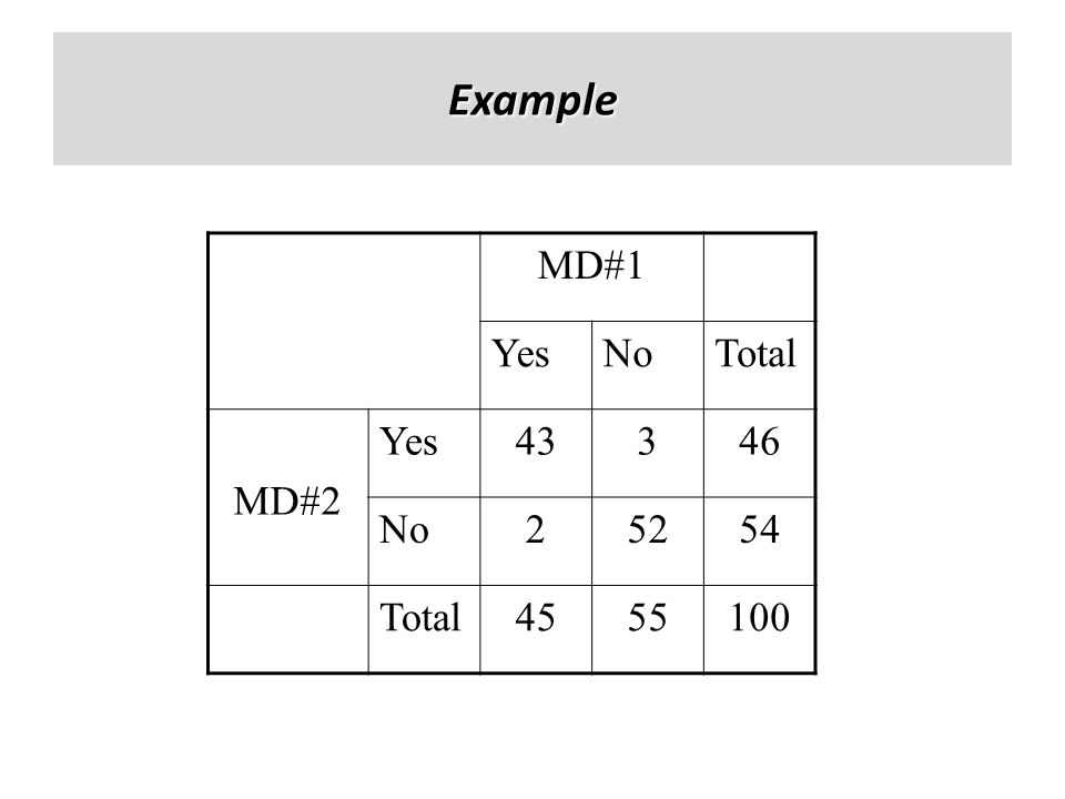Example MD#1 Yes No Total MD#