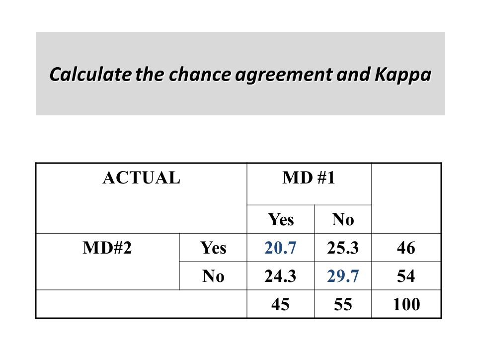 Calculate the chance agreement and Kappa