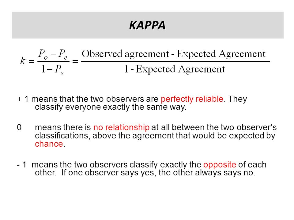 KAPPA+ 1 means that the two observers are perfectly reliable. They classify everyone exactly the same way.
