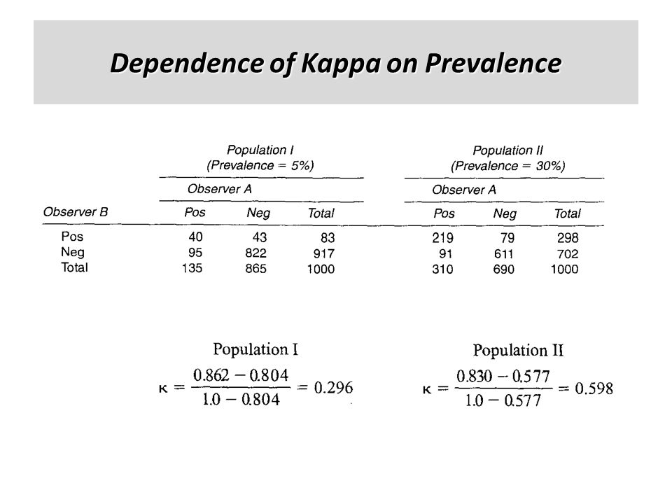 Dependence of Kappa on Prevalence