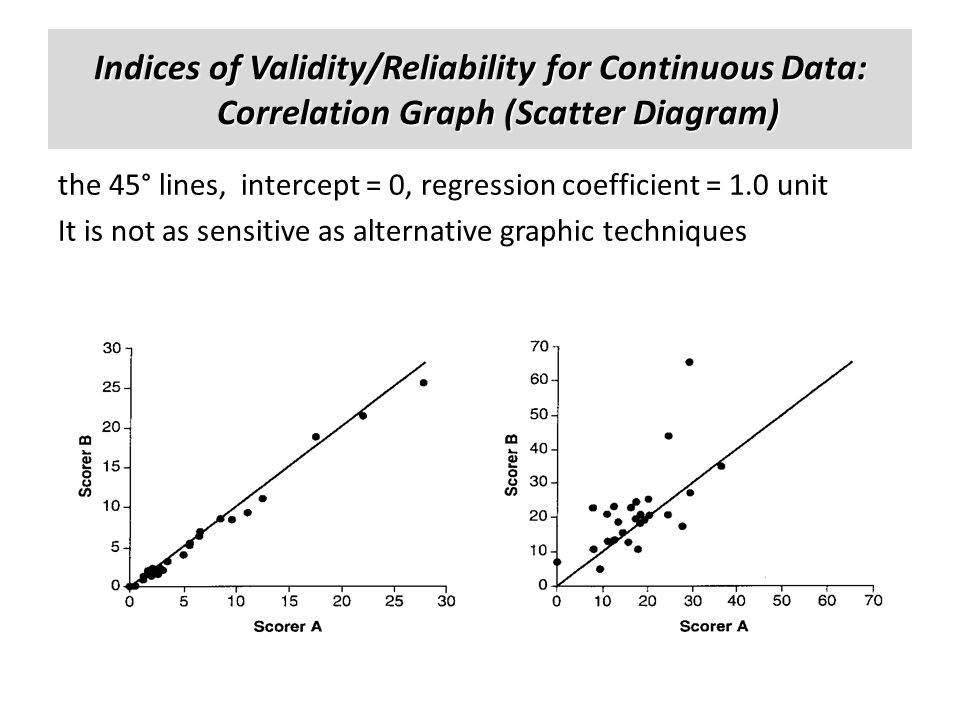Indices of Validity/Reliability for Continuous Data: Correlation Graph (Scatter Diagram)