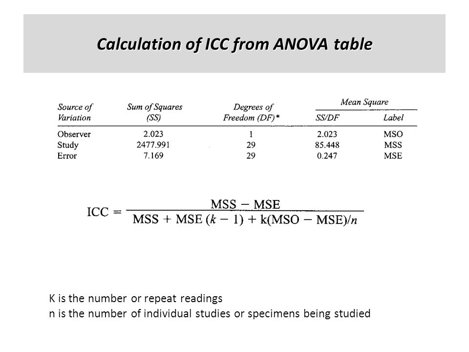 Calculation of ICC from ANOVA table