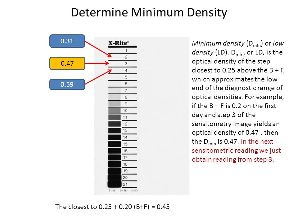Determine Minimum Density