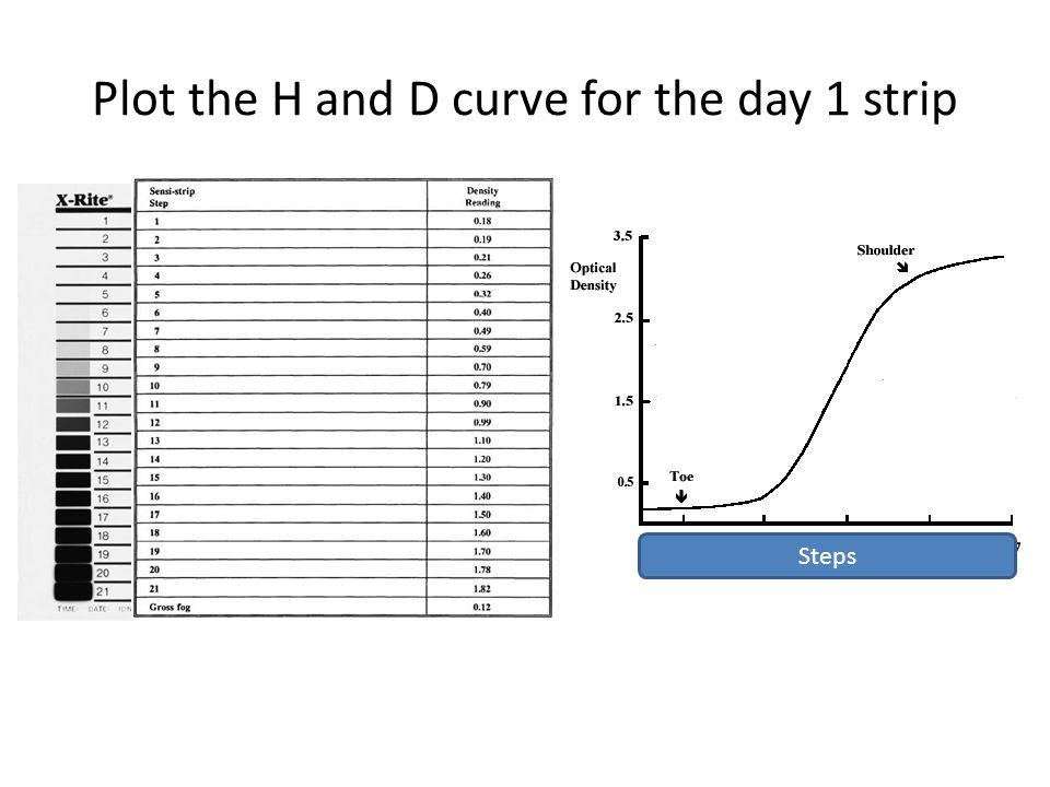 Plot the H and D curve for the day 1 strip