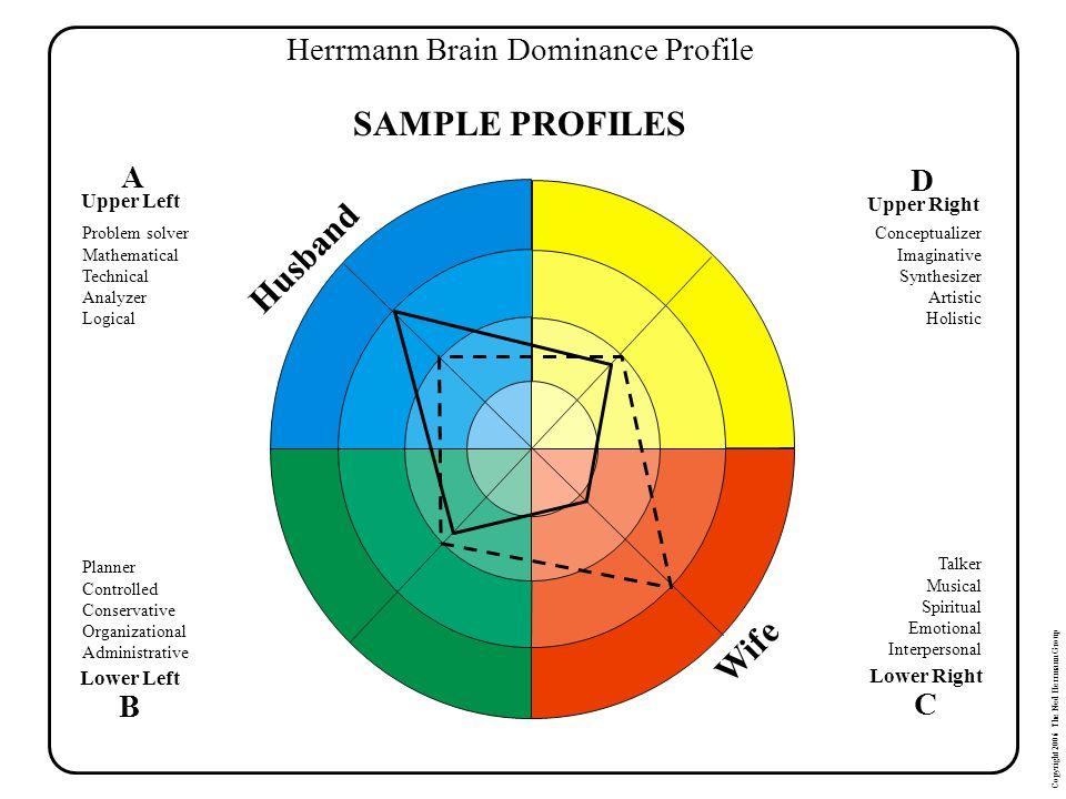 Herrmann Brain Dominance Profile