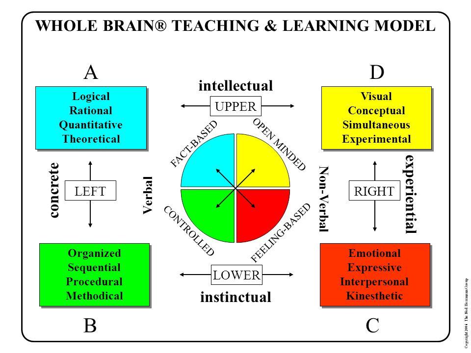 WHOLE BRAIN® TEACHING & LEARNING MODEL