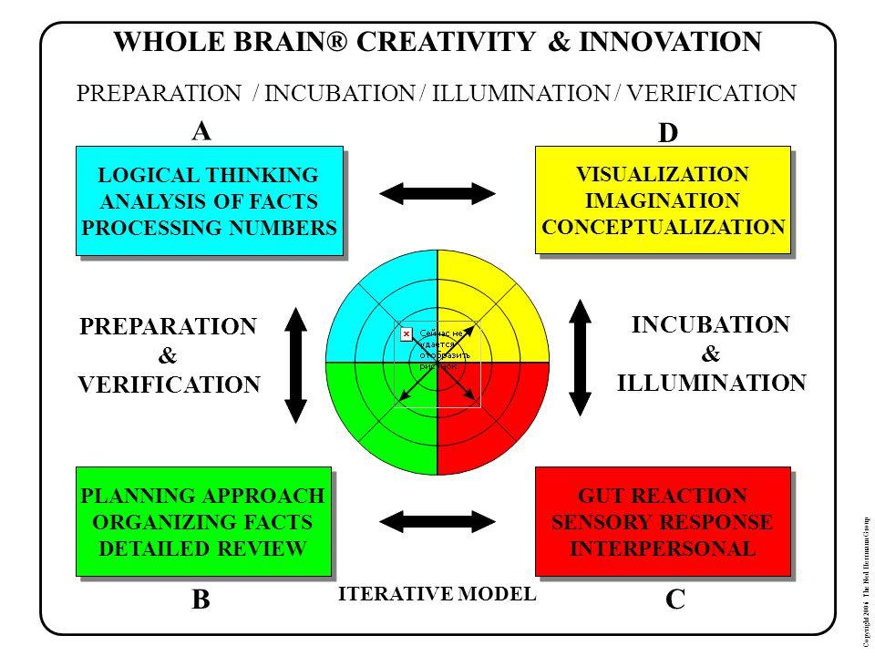WHOLE BRAIN® CREATIVITY & INNOVATION