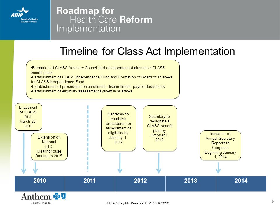 Timeline for Class Act Implementation