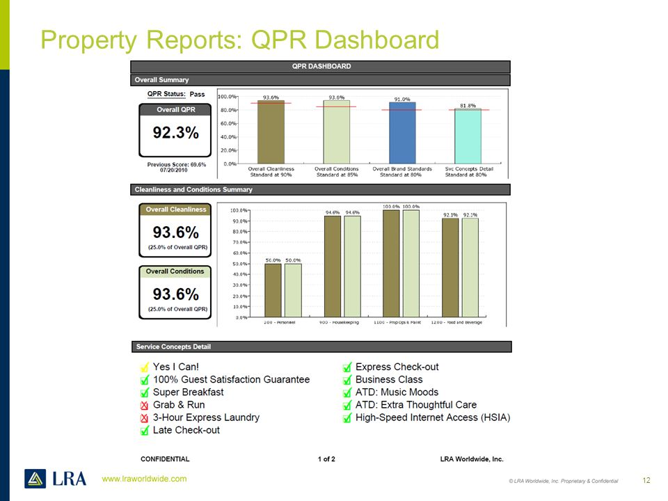 Property Reports: QPR Dashboard