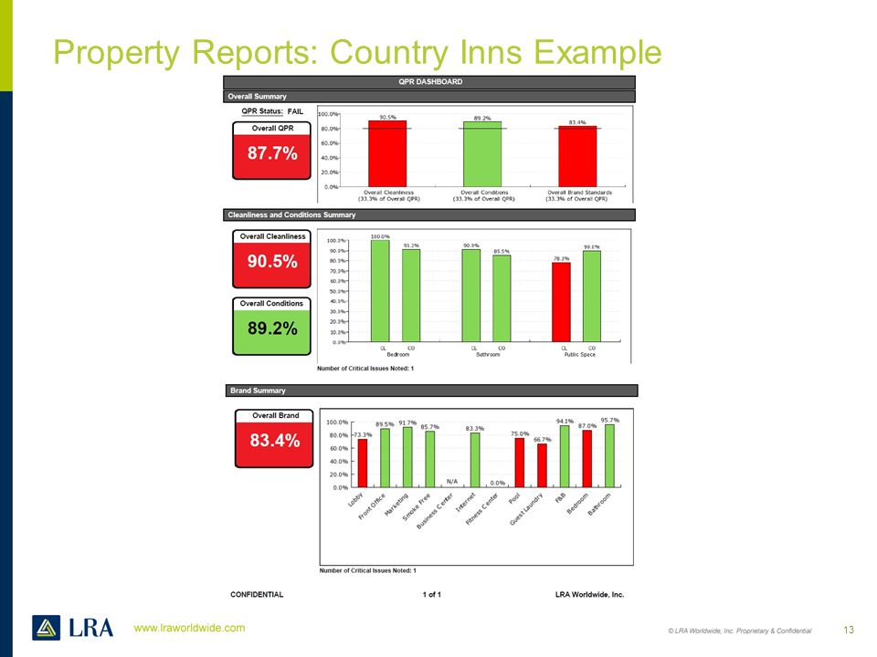 Property Reports: Country Inns Example