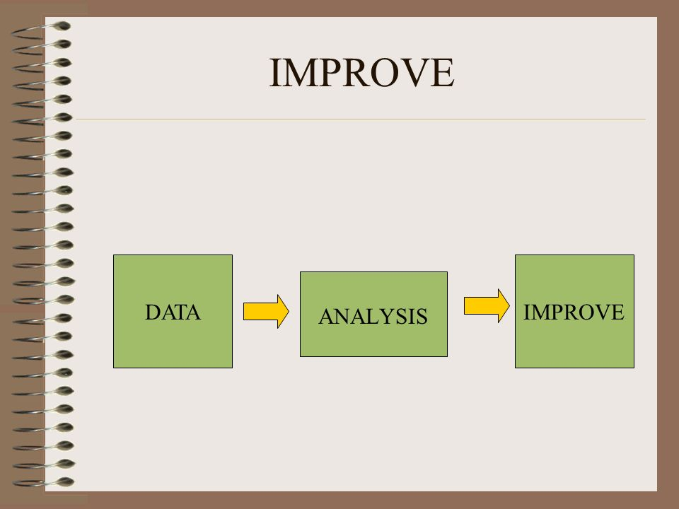 IMPROVE DATA IMPROVE ANALYSIS