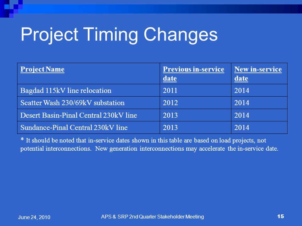 Project Timing Changes