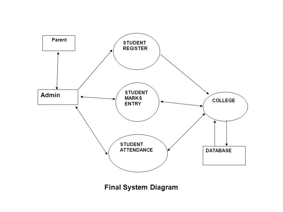 Final System Diagram Admin Parent STUDENT REGISTER STUDENT MARKS ENTRY