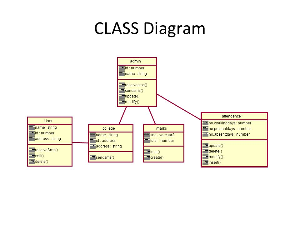 CLASS Diagram User name : string id : number address : string