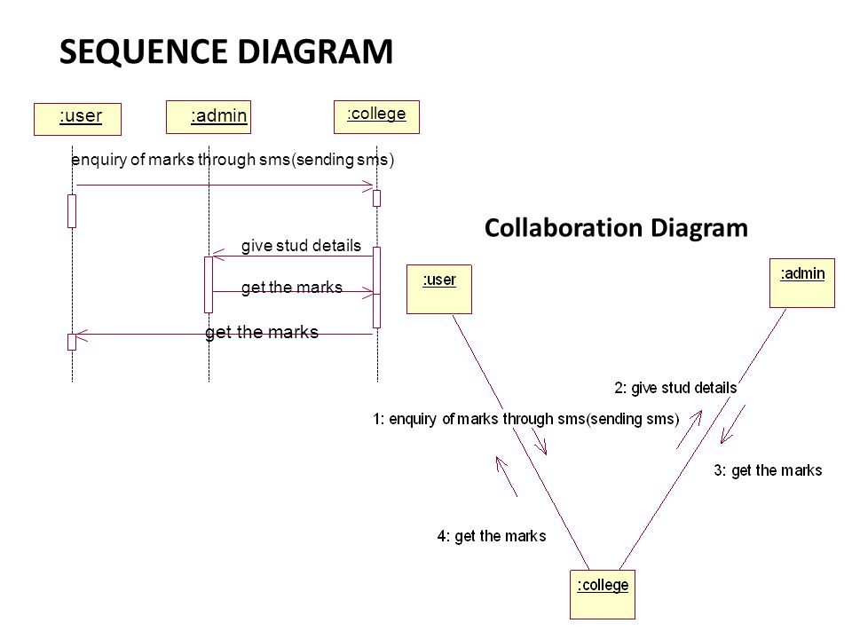 SEQUENCE DIAGRAM Collaboration Diagram :user :admin :college