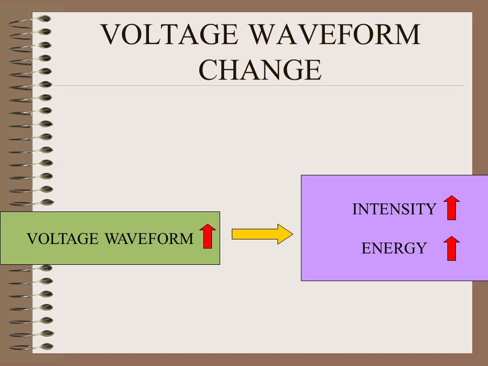 VOLTAGE WAVEFORM CHANGE