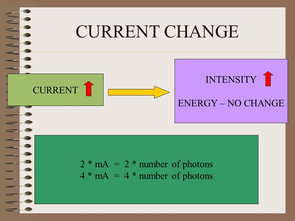 CURRENT CHANGE INTENSITY ENERGY – NO CHANGE CURRENT