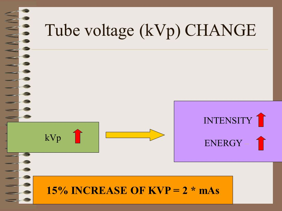 Tube voltage (kVp) CHANGE