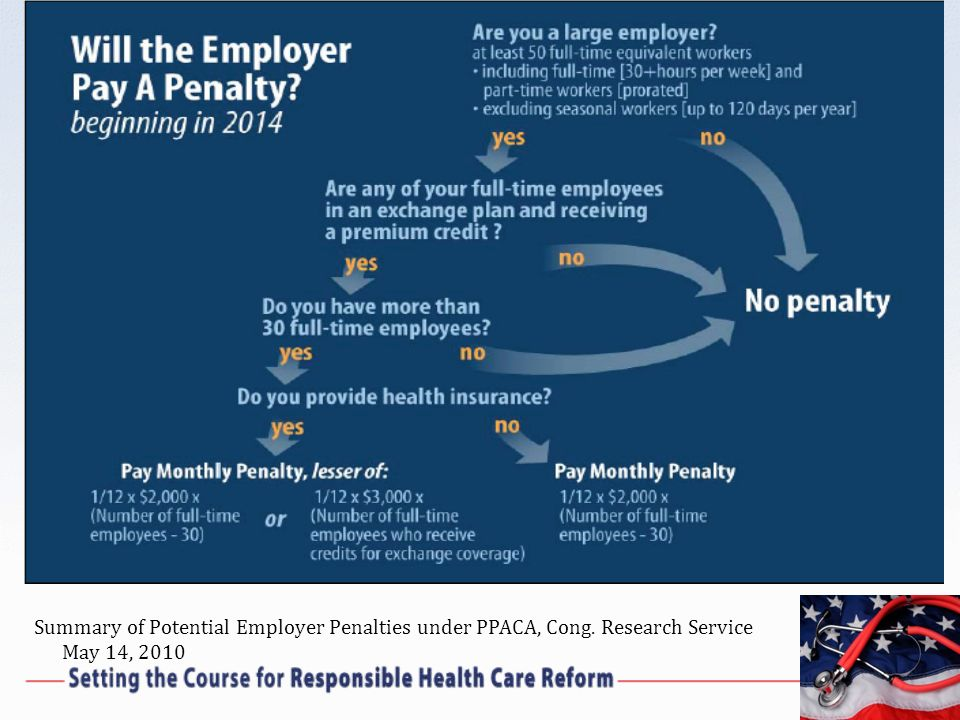 Summary of Potential Employer Penalties under PPACA, Cong