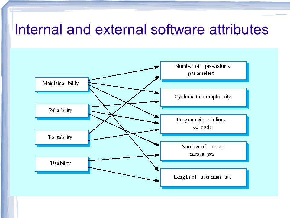 Internal and external software attributes