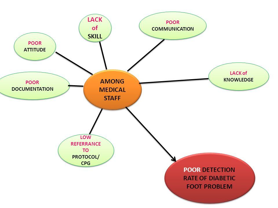 POOR DETECTION RATE OF DIABETIC FOOT PROBLEM