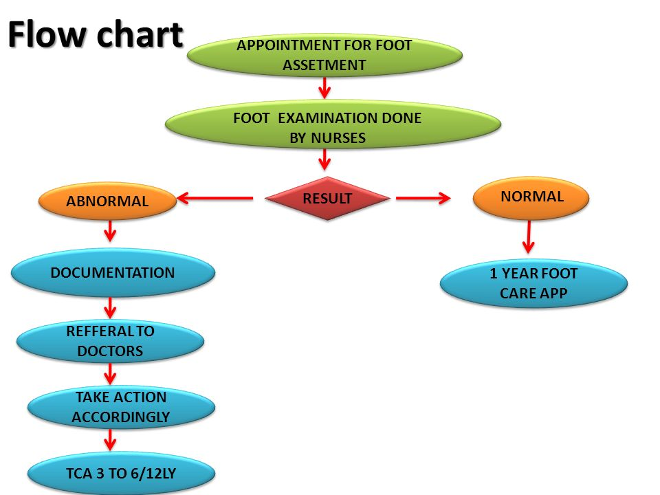 Flow chart APPOINTMENT FOR FOOT ASSETMENT
