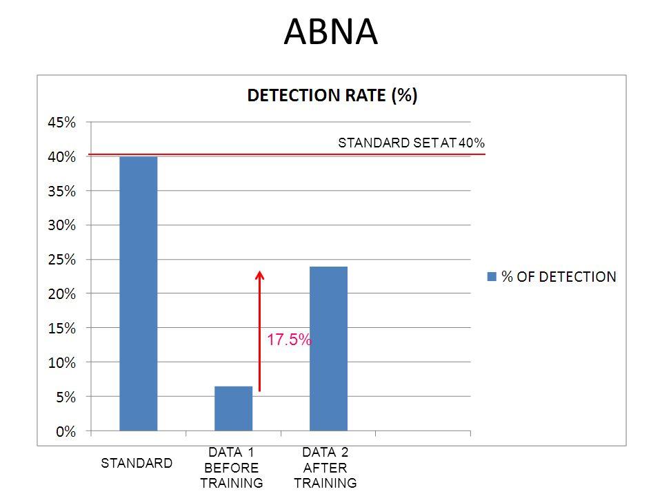 ABNA 17.5% STANDARD SET AT 40% DATA 1 BEFORE TRAINING