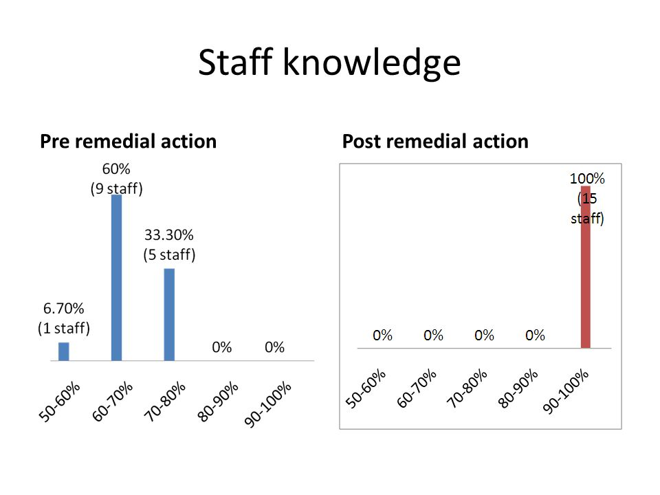 Staff knowledge Pre remedial action Post remedial action